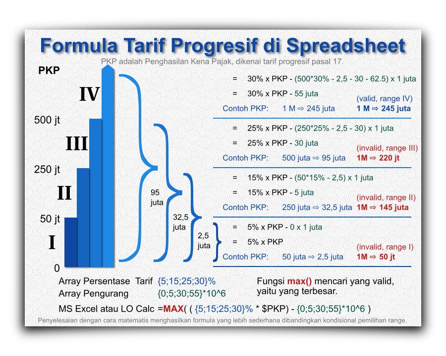 Haskell: Progressive Tax Tariff Chart