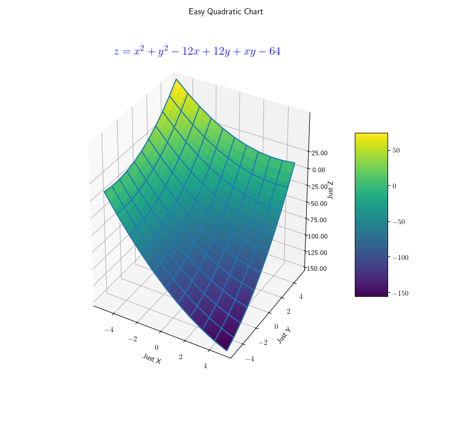 Python 3D matplotlib: z = x^2 + y^2 - 12x + 12y + xy - 64