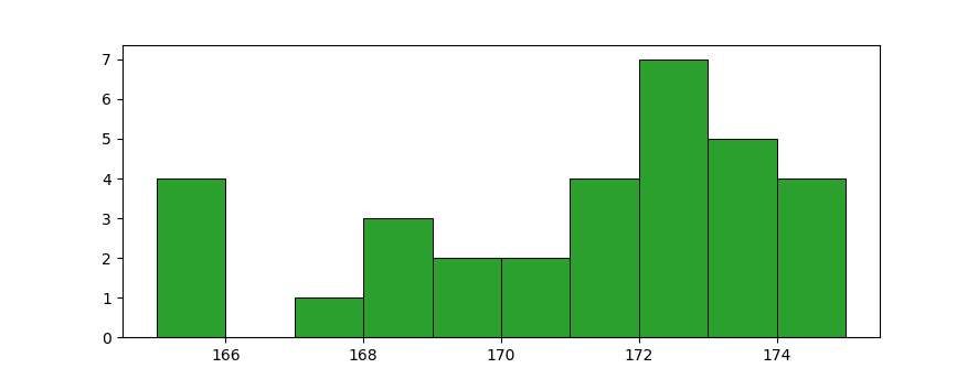 statistic: plain histogram chart