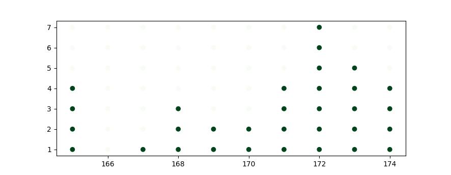 statistic: plain dotplot chart