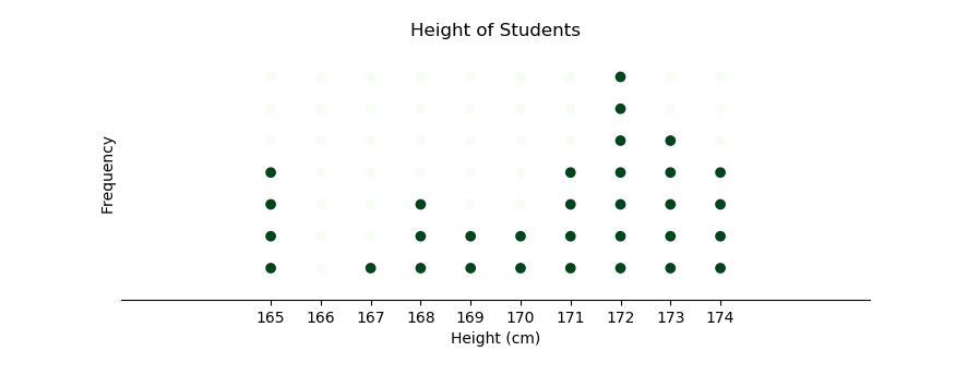 statistic: dotplot chart with decoration