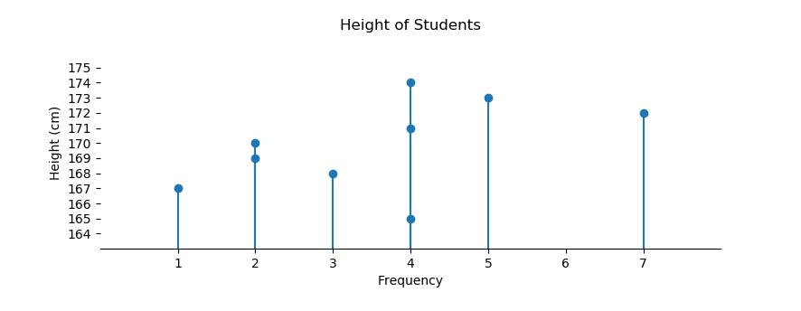 statistic: stemplot chart